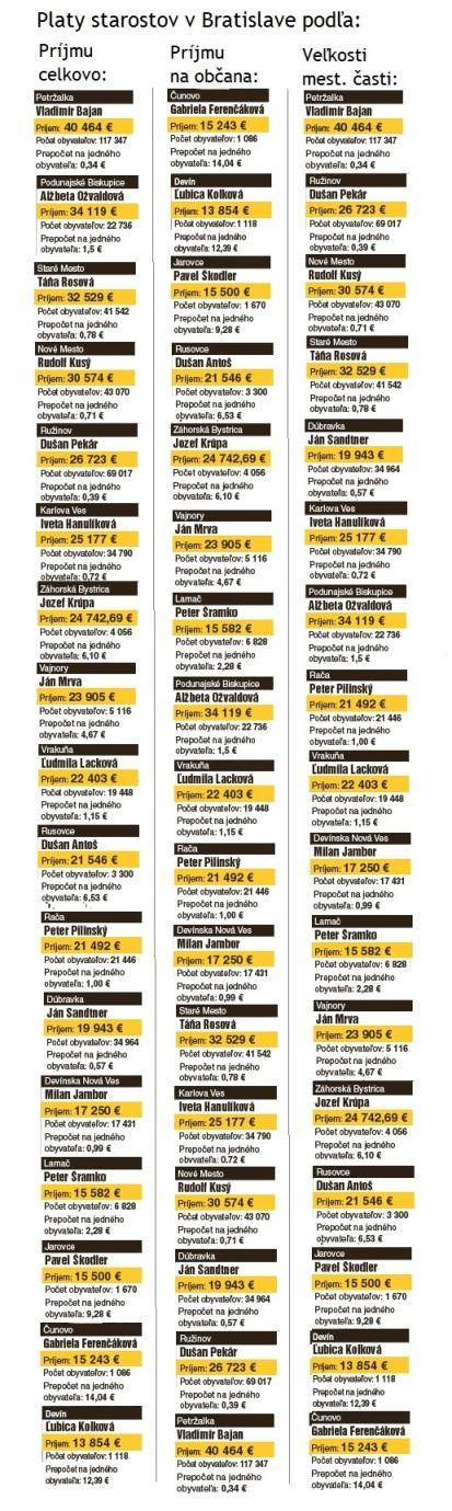 Platy starostov v roku 2012. Zdroj: Nový Čas