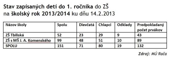 V Rači sa do škôl na školský rok 2013/14 zapísalo 151 prvákov. Zdroj: MÚ Rača