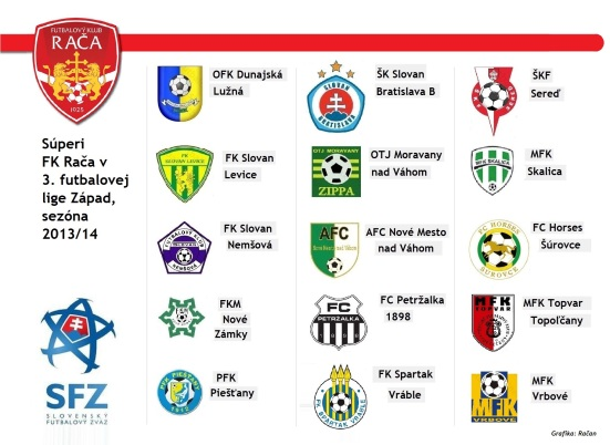 Súperi FK Rača v 3. lige Západ v sezóne 2013/14