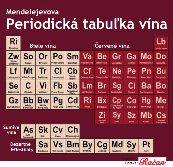 Periodická tabuľka vína