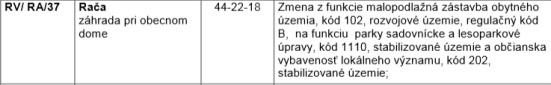 Podklad pre mestské zastupiteľstvo na schválenie zmeny Územného plánu Bratislavy v prípade Obecnej záhrady Rača.